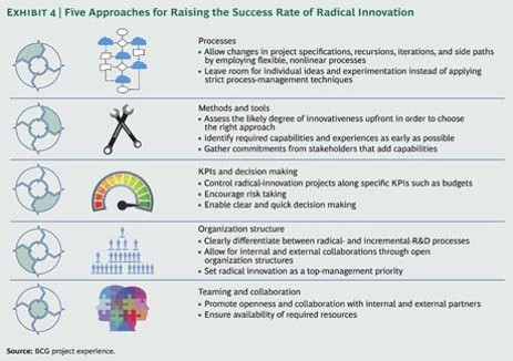 Etude BCG Tools for innovation 2014 (2)
