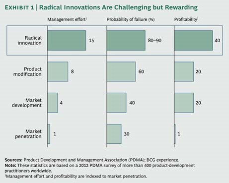 Etude BCG Tools for innovation 2014