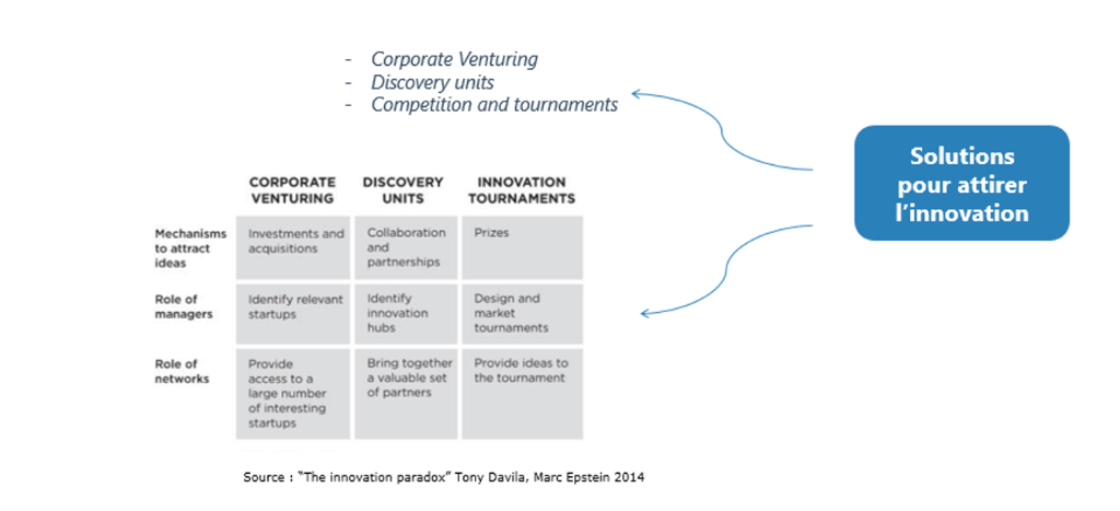 The innovation Paradox_Solutions pour attirer l'innovation_Tony Davila Marc Epstein 2014